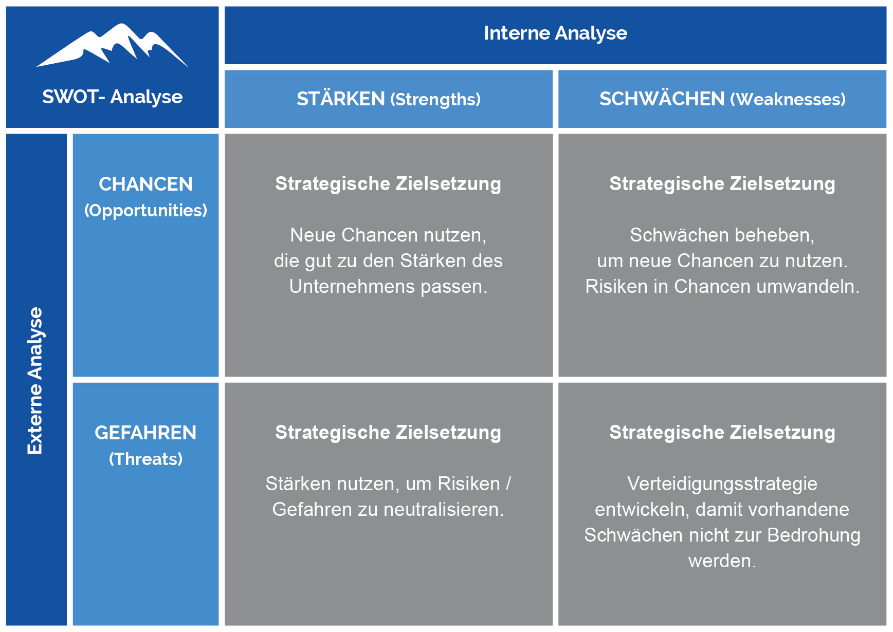SWOT Analyse Werbung & Public Relations